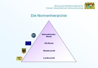 Normenhierarchie