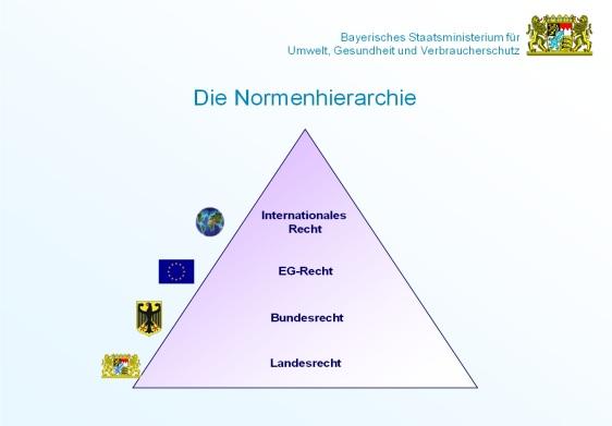 Normnhierarchie